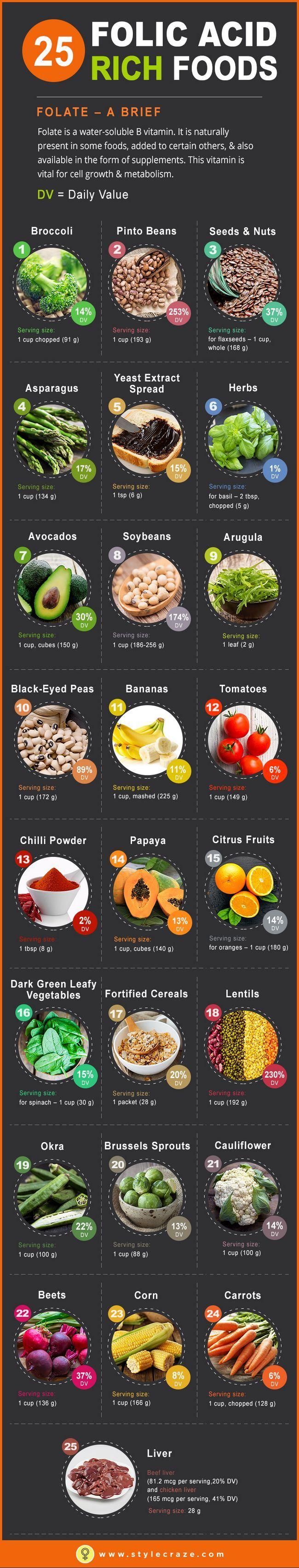 Top 25 Lebensmittel, die reich an Folsäure
